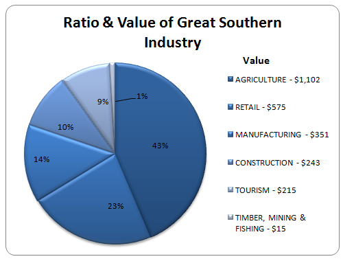 Ratio & Value of Great Southern Industry